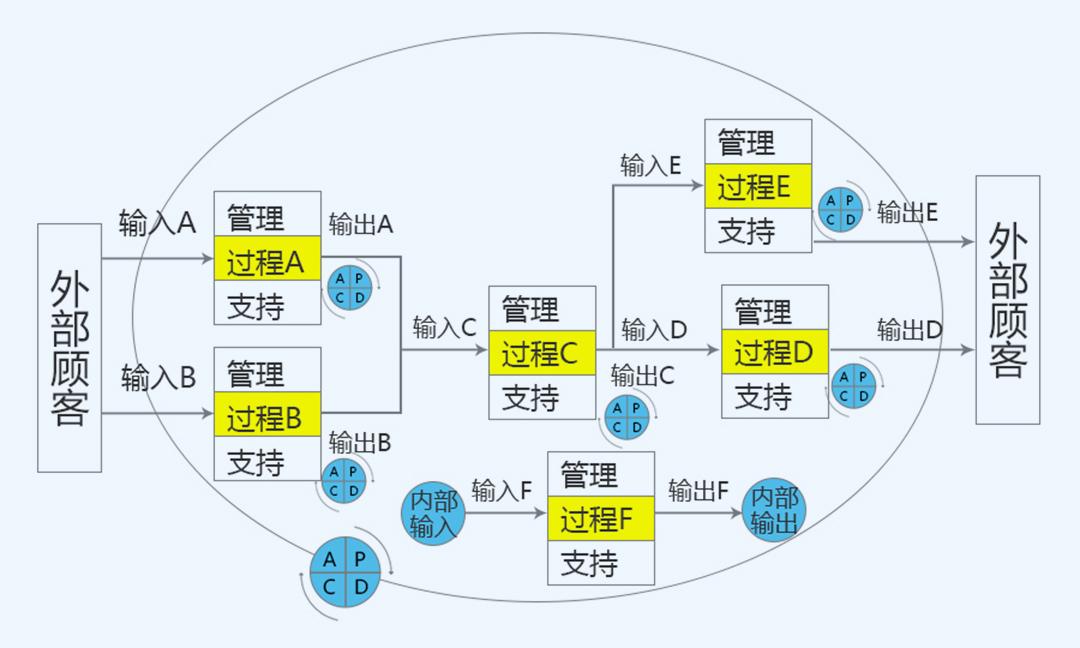 干货|典型的质量管理体系过程流程(含18个过程流程图)